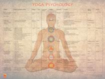 yoga-psychology
